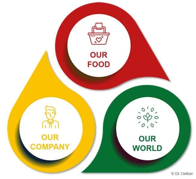 Dr. Oetker objavio ciljeve održivog razvoja