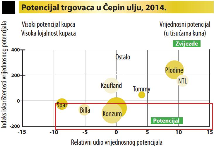 Potencijal trgovaca u Čepin ulju