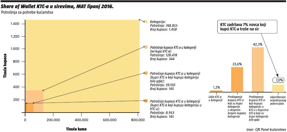 share of wallet KTC-a u sirevima, MAT lipanj 2015.
