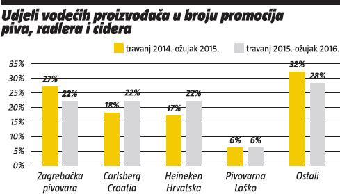 udjeli vodecih proizvodaca u broju promocija