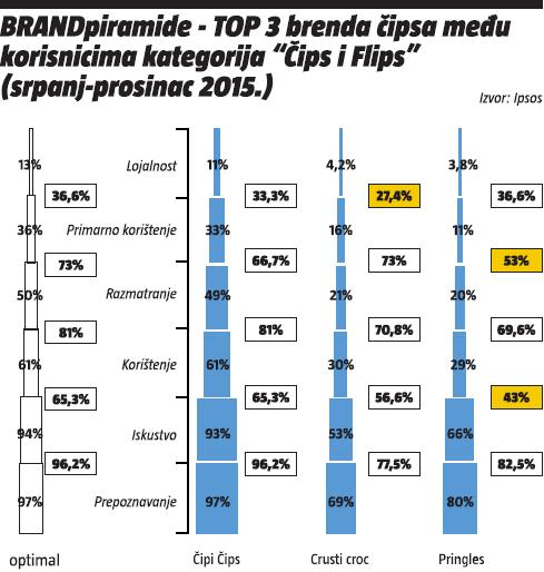 BRANDpiramida - top3 brenda čipsa među korisnicima kategorija
