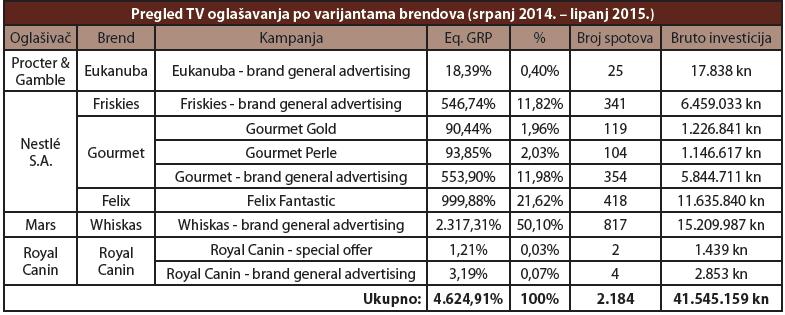 pregled tv oglasavanja po varijantama brendova