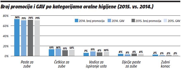 broj- promocija-GAV-po-kategorijama-oralne-higidjene