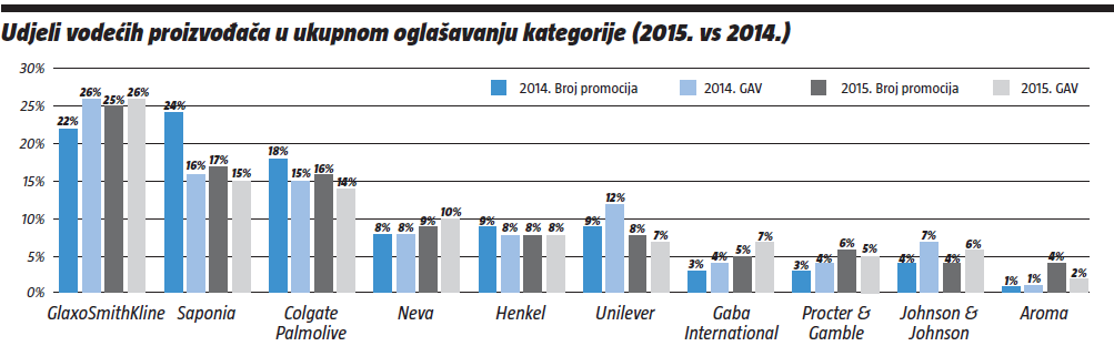 udjeli-vodecih-proizvodaca-u-ukupnom-oglasavanju-kategorije