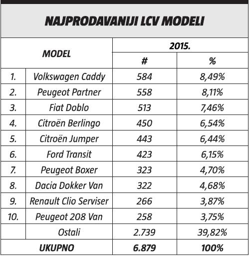 najprodavaniji LCV modeli