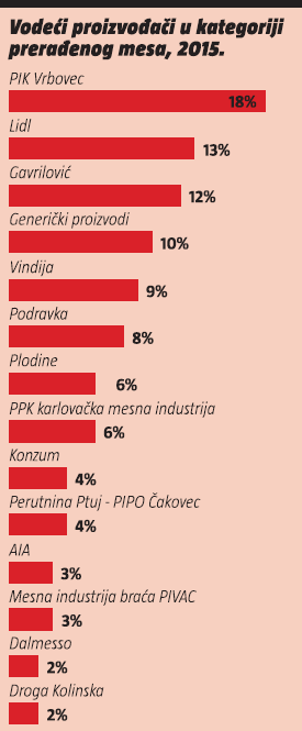 vodeci proizvodaci u kategoriji preradenog mesa 2015