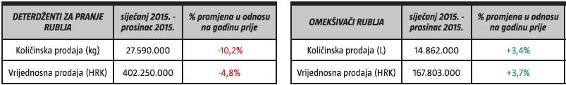 kolicinska prodaja-vrijednosna prodaja