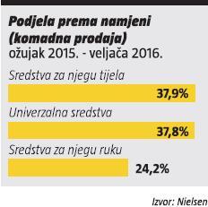 proizvodi za njegu tijela- podjela prema namjeni (ozujak 2015. - veljaca 2016.)