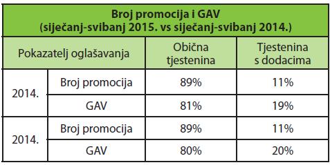 broj objava i GAV