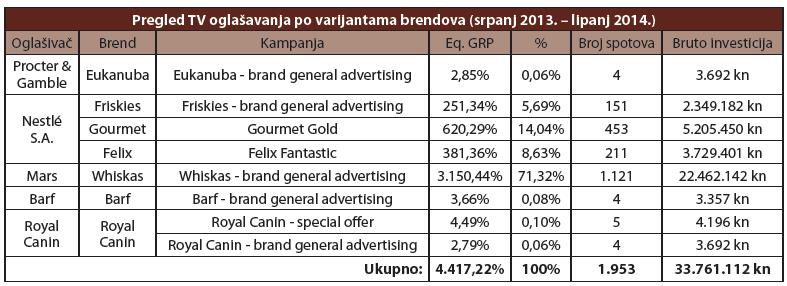 pregled oglasavanja po varijantama brednova
