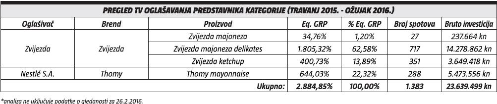 pregled tv oglasavanja predstavnika kategorije (travanj 2015. - ožujak 2016.)