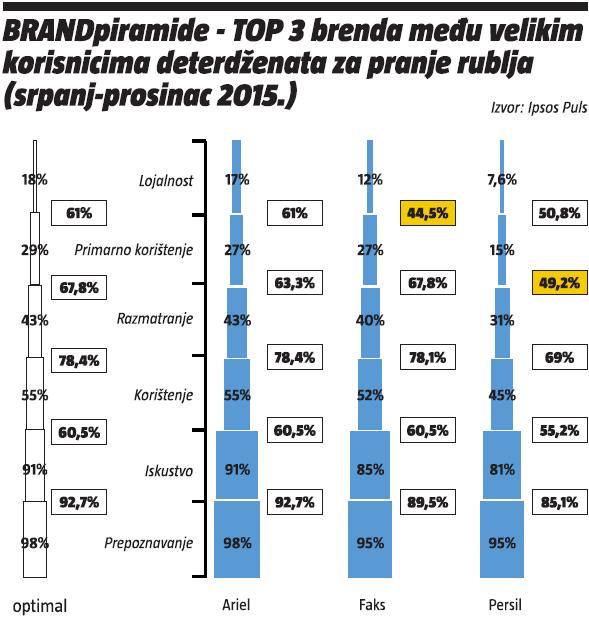 BRANDpiramide - top 3 brenda