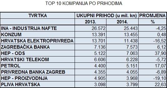 top 10 kompanija po prihodima