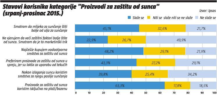 stavovi korisnika kategorije - proizvodi za zastitu od sunca (srpanj-prosinac 2015.)