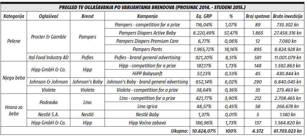 pregled tv oglasavanja po varijantama brendova (prosinac 2014. - studeni 2015.)