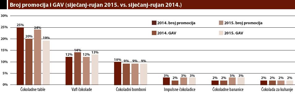 broj promocija i GAV