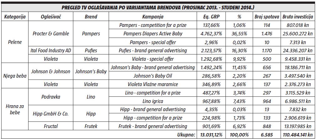 pregled tv oglasavanja po varijantama brendova (prosinac 2013. - studeni 2014.)