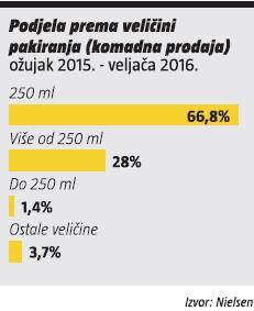 podjela-prema-velicini-pakiranja (ozujak 2015. - veljaca 2016.)