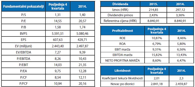 pokazatelji - dividenda- likvidnost