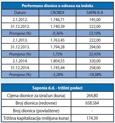 preformans dionice u odnosu na index