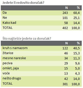 anketa-zitarice-graf-001