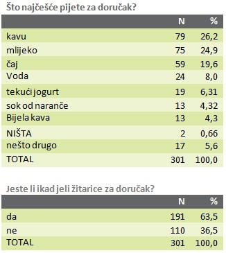 anketa-zitarice-graf-002