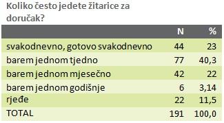 anketa-zitarice-graf-003