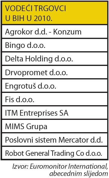 bih-trgovacki-lanci-ljestvica-euromonitor-tabela