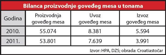 bilanca-proizvodnje-govedeg-mesa-2010-2011-tablica