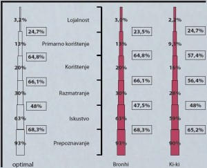 bomboni-ipsos-brandpiramide-2012-graf-001