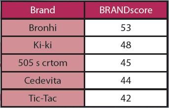 bomboni-ipsos-brandscore-2012-tablica001