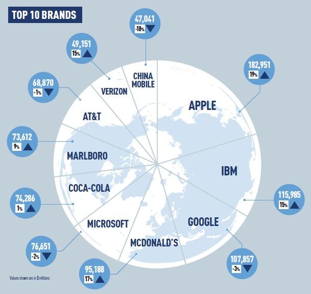 brendz-top-100-2012