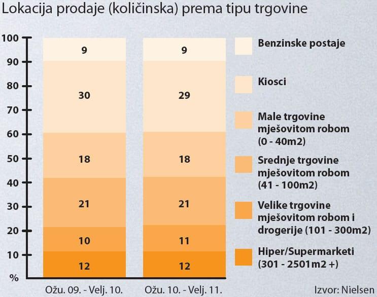 cigarete-lokacija-prodaja-graf