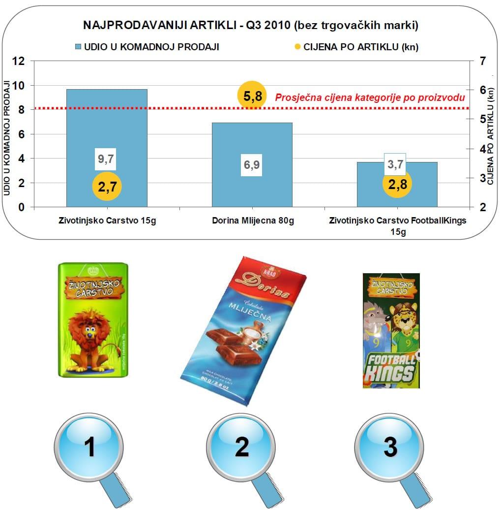 cokoladne-table-najprodavaniji-artikli-graf-large