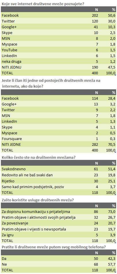 drustvene-mreze-anketa-sijecanj-2012-graf-001
