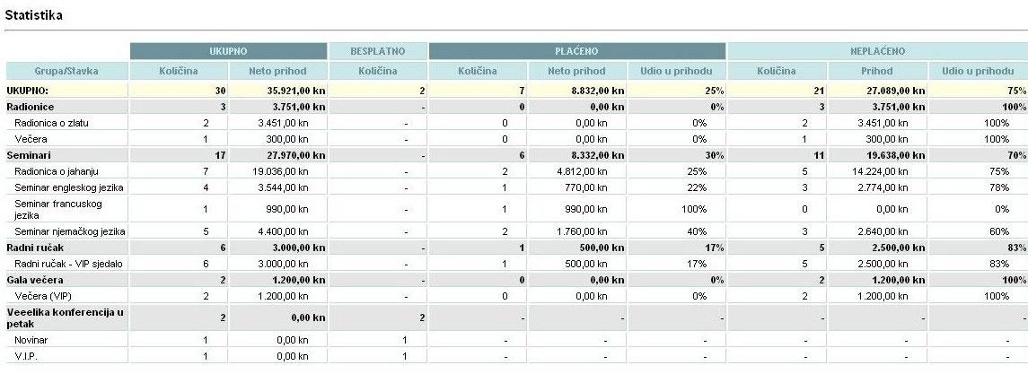 eversys-statistika