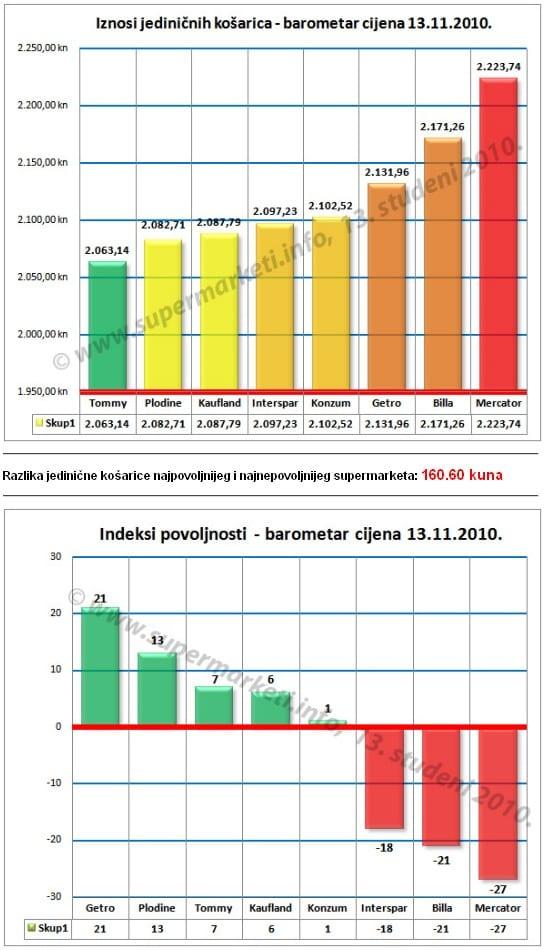 graf-cijene-studeni-2010
