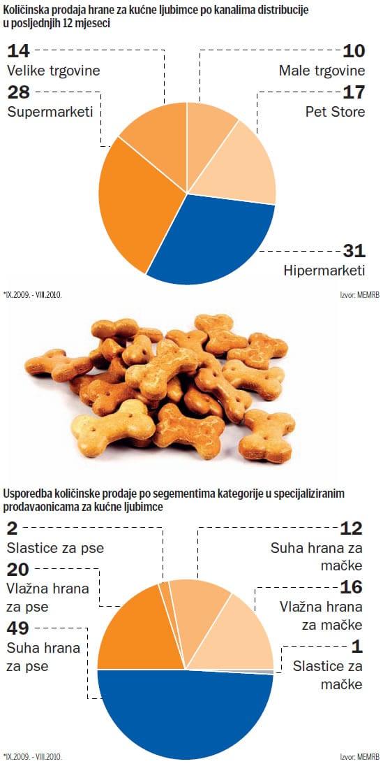 hrana-za-kucne-ljubimce-graf-large
