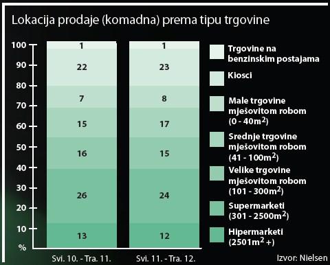insekticidi-i-repelenti-lokacija-prodaje-graf-001