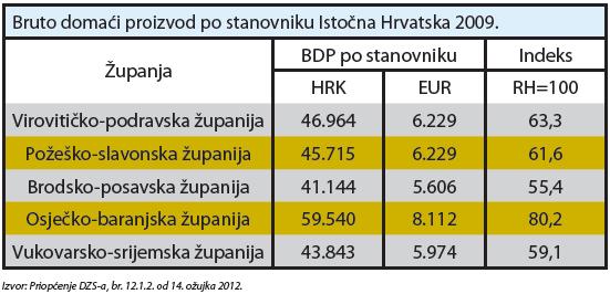 istocna-hrvatska-zupanije-bdp-tablica