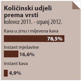 kava-kolicinski-udjeli-prema-vrsti-2012-midi