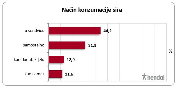 nacin-konzumacije-sira