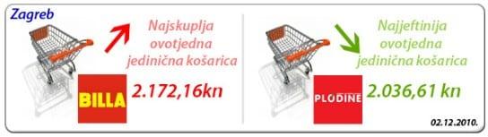 najpovoljnija-kosarica-2010-12-large