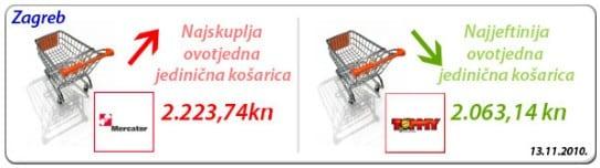 najpovoljnije-kosarica-2010-11-14