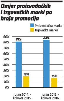 omjer-trgovackih-i-proizvodackih-marki-po-broju-promocija