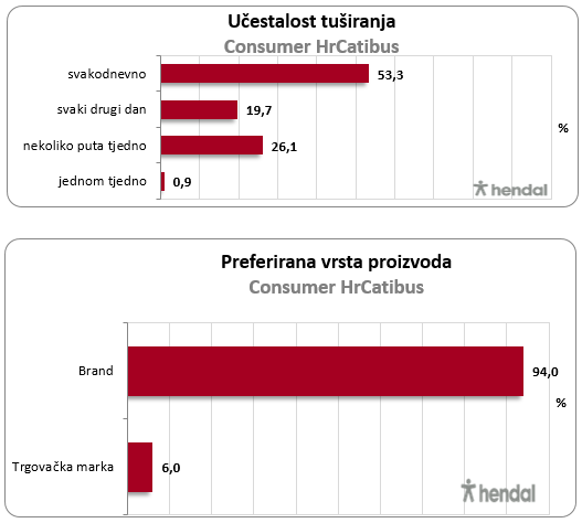 osobna-njega-muskarci-graf3