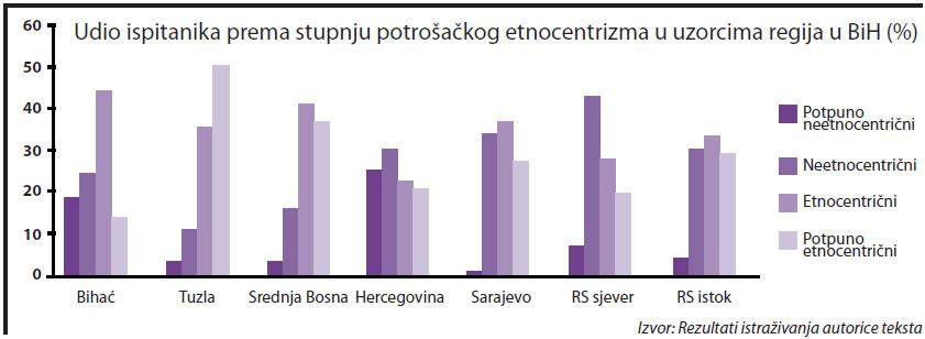 potrosacki-etnocentrizam-razina-regije-bih-graf-003