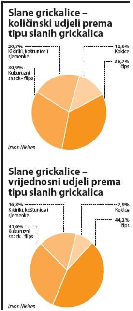 slane-grickalice-kolicinski-udjeli-graf-large