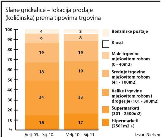 slane-grickalice-lokacija-prodaje-graf-large