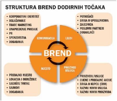 struktura-brend-dodirnih-tocaka-okvir